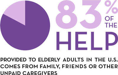 83% of the help is provided by unpaid caregivers